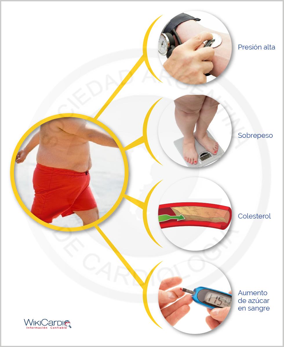 Síndrome metabólico - WikiCardio